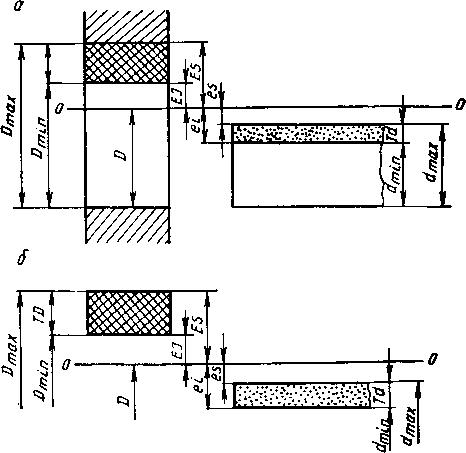 Схема полей допусков отверстия